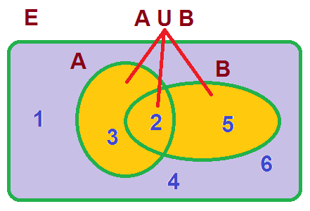 52 operaciones con sucesos contenidos unin de a y b ccuart Choice Image