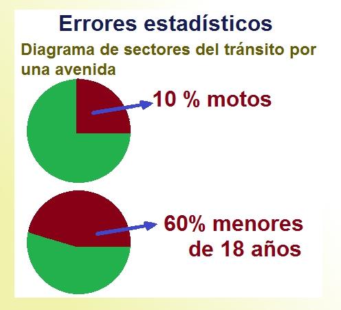 Con barras y sectores   Estadística