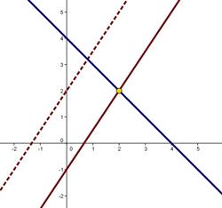 funciones de linea recta: